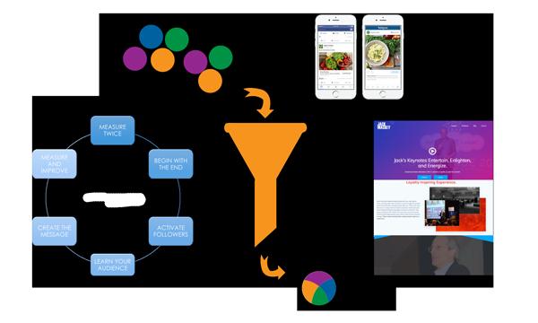 6 Point System of Social media marketing